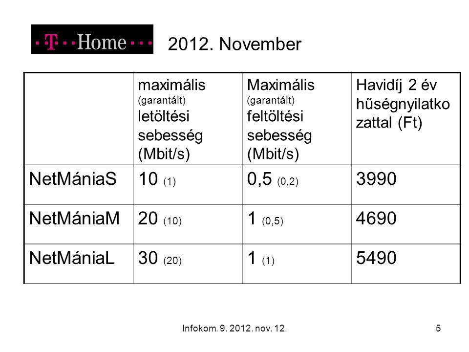 Infokom. 9. 2012. nov. 12.5 2012. November maximális (garantált) letöltési sebesség (Mbit/s) Maximális (garantált) feltöltési sebesség (Mbit/s) Havidí