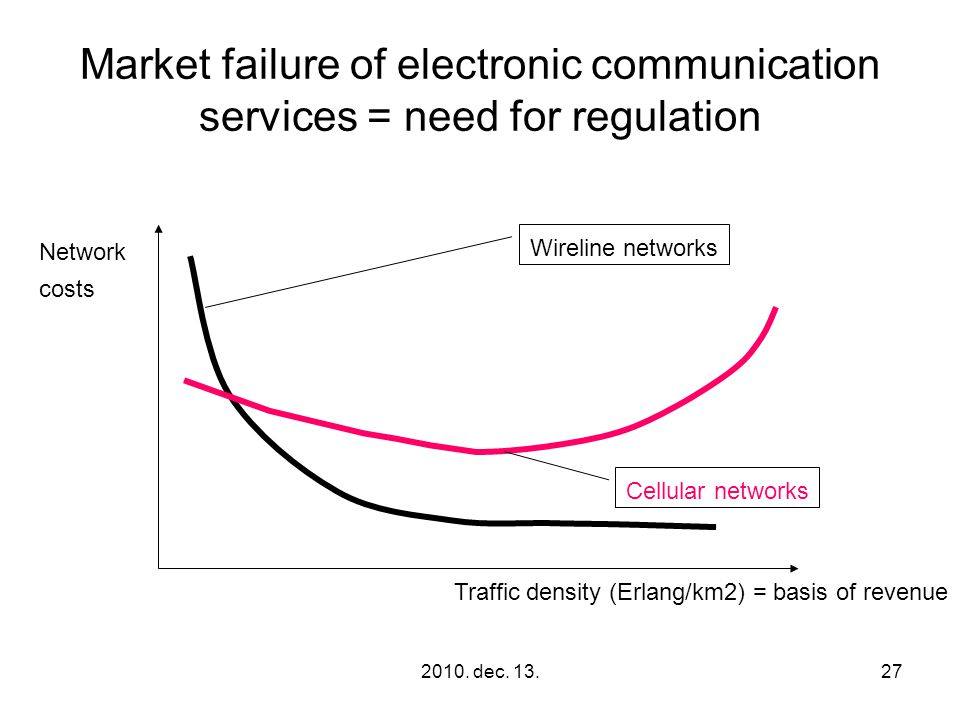 2010. dec. 13.27 Market failure of electronic communication services = need for regulation Traffic density (Erlang/km2) = basis of revenue Network cos