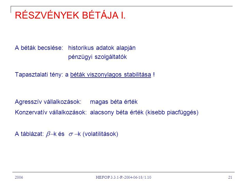 2006 HEFOP 3.3.1-P.-2004-06-18/1.10 21 RÉSZVÉNYEK BÉTÁJA I.