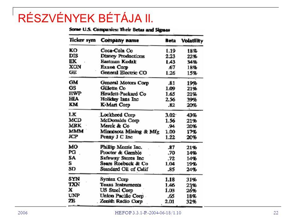 2006 HEFOP 3.3.1-P.-2004-06-18/1.10 22 RÉSZVÉNYEK BÉTÁJA II.
