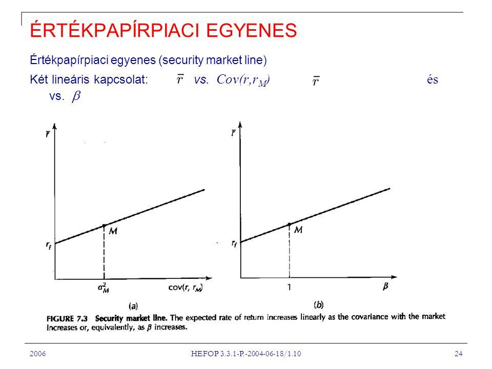 2006 HEFOP 3.3.1-P.-2004-06-18/1.10 24 ÉRTÉKPAPÍRPIACI EGYENES Értékpapírpiaci egyenes ( security market line) Két lineáris kapcsolat: vs.