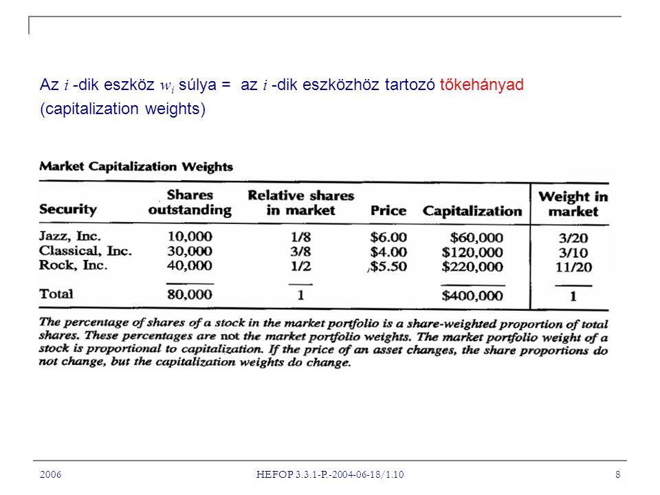 2006 HEFOP 3.3.1-P.-2004-06-18/1.10 8 Az i -dik eszköz w i súlya = az i -dik eszközhöz tartozó tőkehányad (capitalization weights)