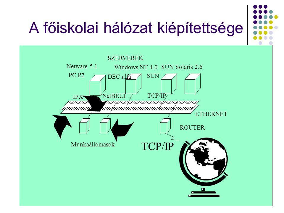 A főiskolai hálózat kiépítettsége Netware 5.1 Windows NT 4.0 SUN Solaris 2.6 IPX NetBEUI TCP/IP Munkaállomások TCP/IP ROUTER SZERVEREK PC P2 DEC alfa