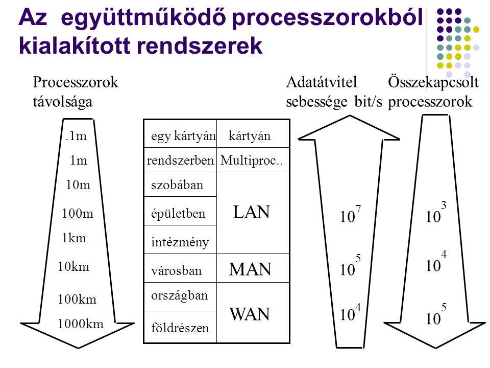 Az együttműködő processzorokból kialakított rendszerek Processzorok távolsága Adatátvitel sebessége bit/s Összekapcsolt processzorok egy kártyán rends