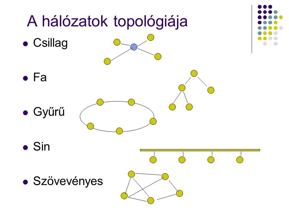 A hálózatok topológiája Csillag Fa Gyűrű Sin Szövevényes