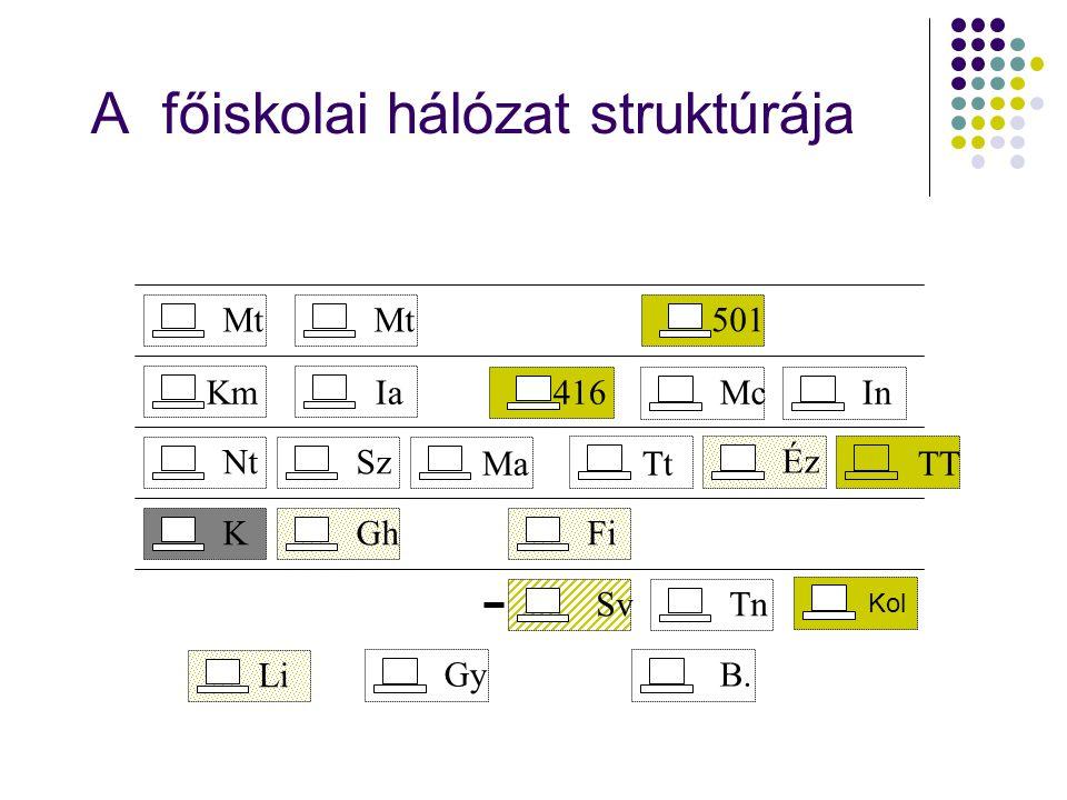 A főiskolai hálózat struktúrája Mt 501 KmIaMcIn NtSz Ma Éz Tt KGhFi SvTn Li GyB. TT 416 Kol