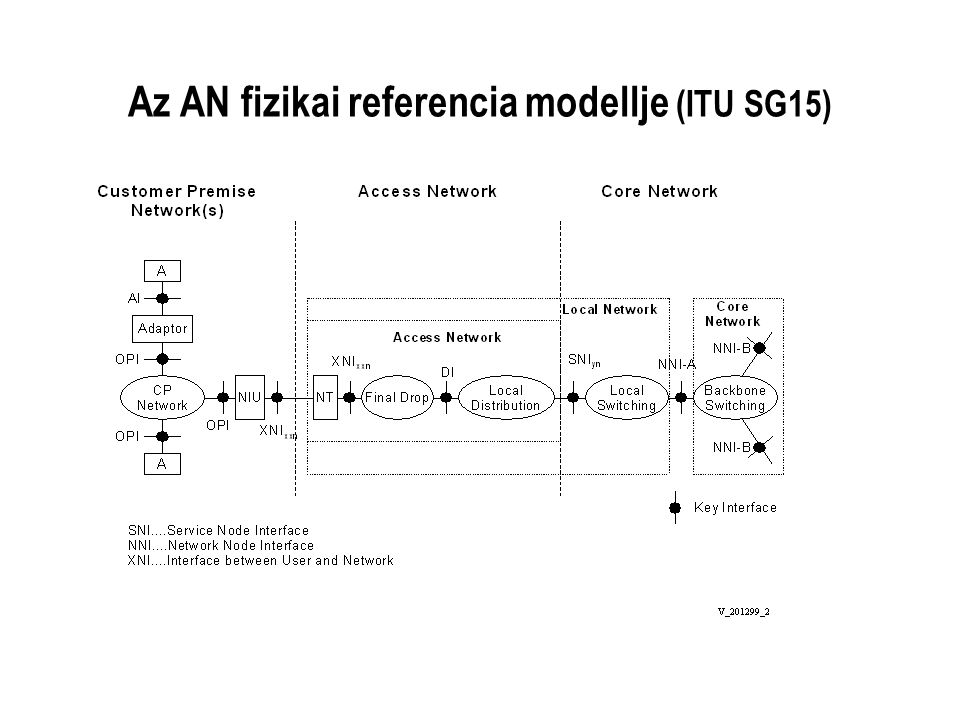 Az AN fizikai referencia modellje (ITU SG15)