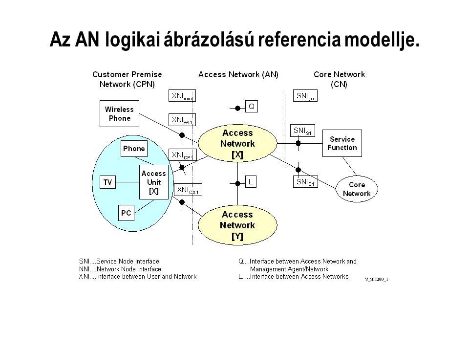 Az AN logikai ábrázolású referencia modellje.