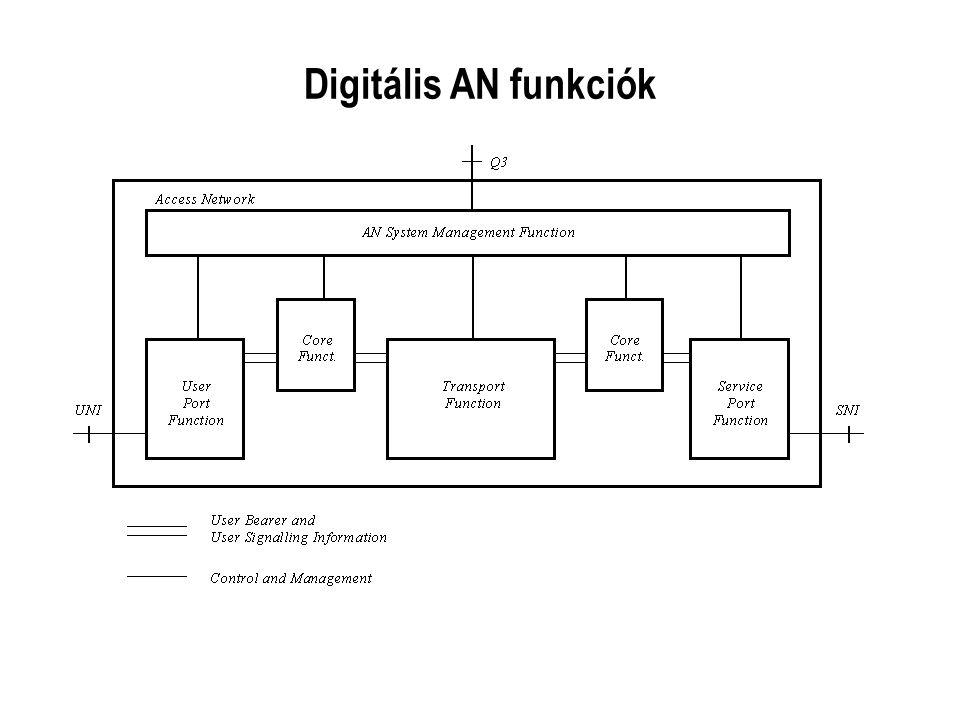 Digitális AN funkciók