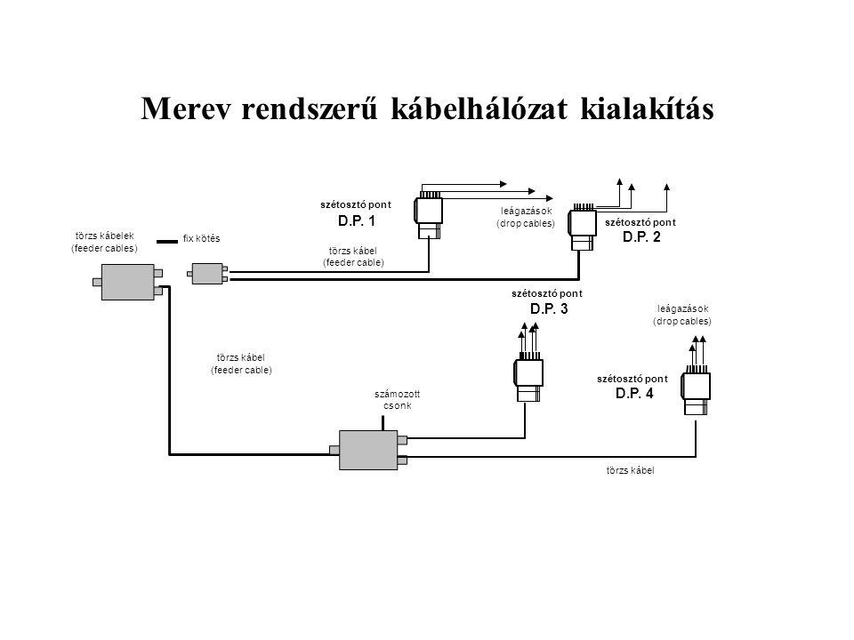 Merev rendszerű kábelhálózat kialakítás