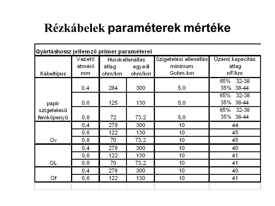 Rézkábelek paraméterek mértéke