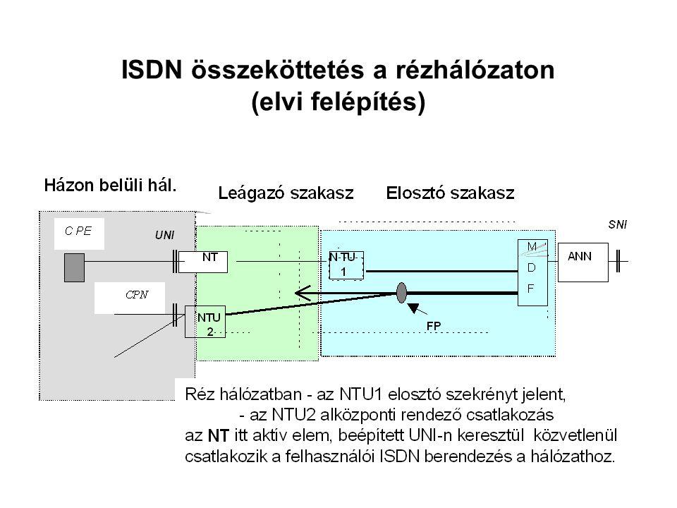 ISDN összeköttetés a rézhálózaton (elvi felépítés)