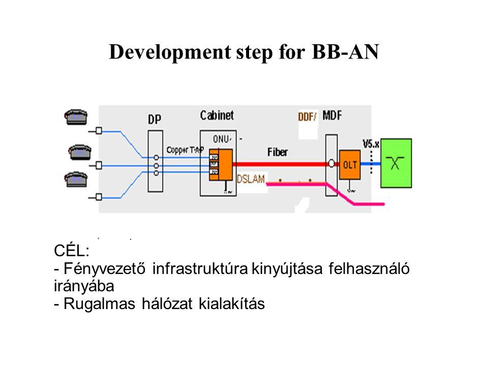Development step for BB-AN CÉL: - Fényvezető infrastruktúra kinyújtása felhasználó irányába - Rugalmas hálózat kialakítás