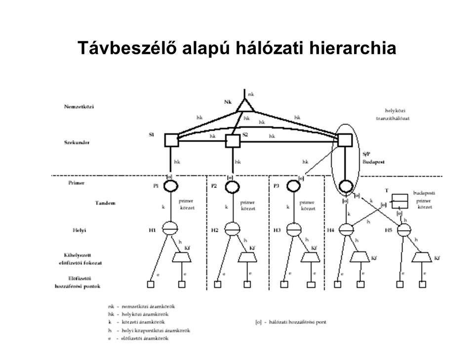Távbeszélő alapú hálózati hierarchia