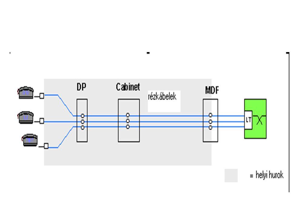 Az AN fejlődési folyamata (átviteli közeg alapján) 1.Hagyományos rézhálózattal kialakított helyi hurok (analóg SN-hez) 2.Rézhálózat digitális SN-hez hosszú hurkok esetén, illetve digitális összeköttetés (ISDN) 3.Hibrid réz és optikai AN - keskenysávú szolgáltaásokhoz (NB services), - szélessávú szolgáltatásokhoz (BB services) 4.
