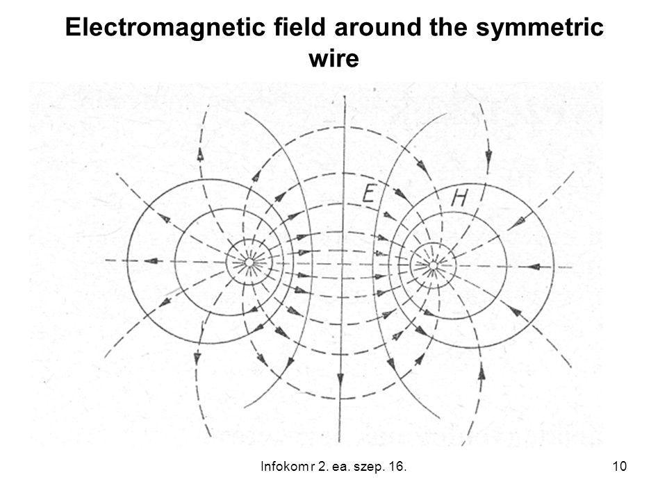10 Electromagnetic field around the symmetric wire Infokom r 2. ea. szep. 16.