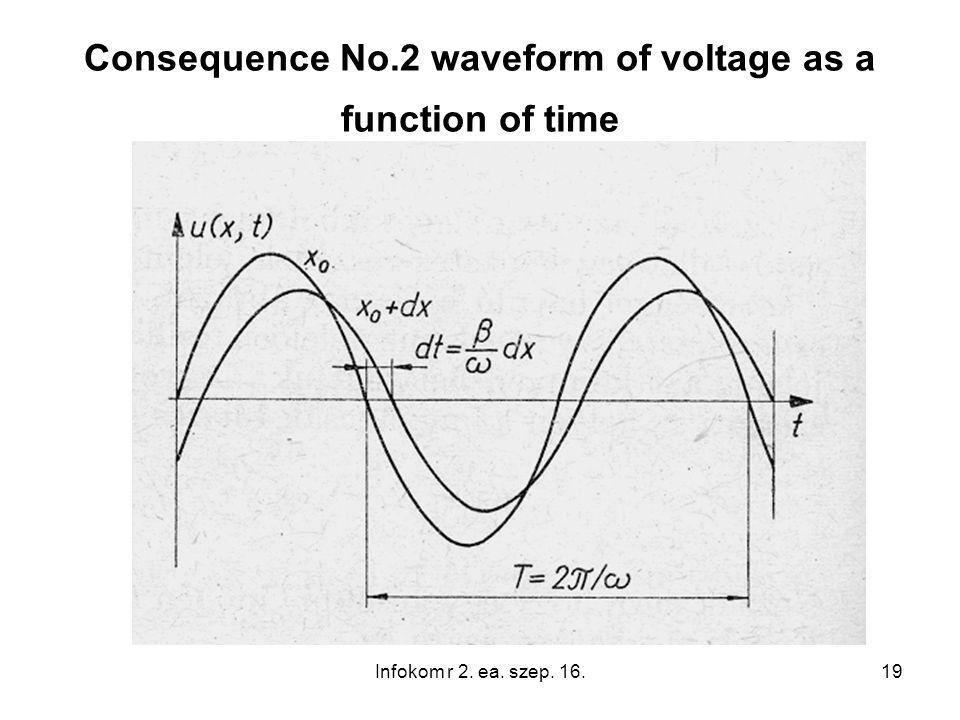 19 Consequence No.2 waveform of voltage as a function of time Infokom r 2. ea. szep. 16.