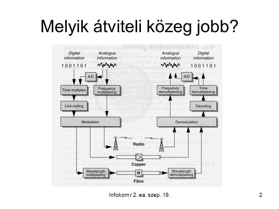 Melyik átviteli közeg jobb Infokom r 2. ea. szep. 16.2