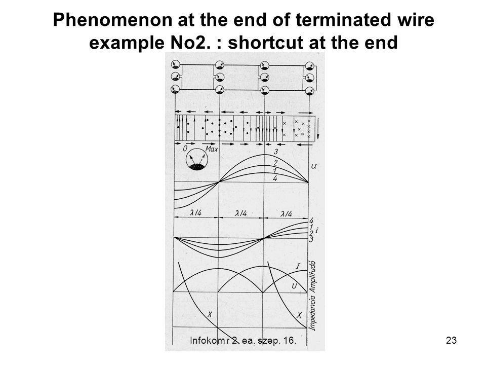 23 Phenomenon at the end of terminated wire example No2. : shortcut at the end Infokom r 2. ea. szep. 16.