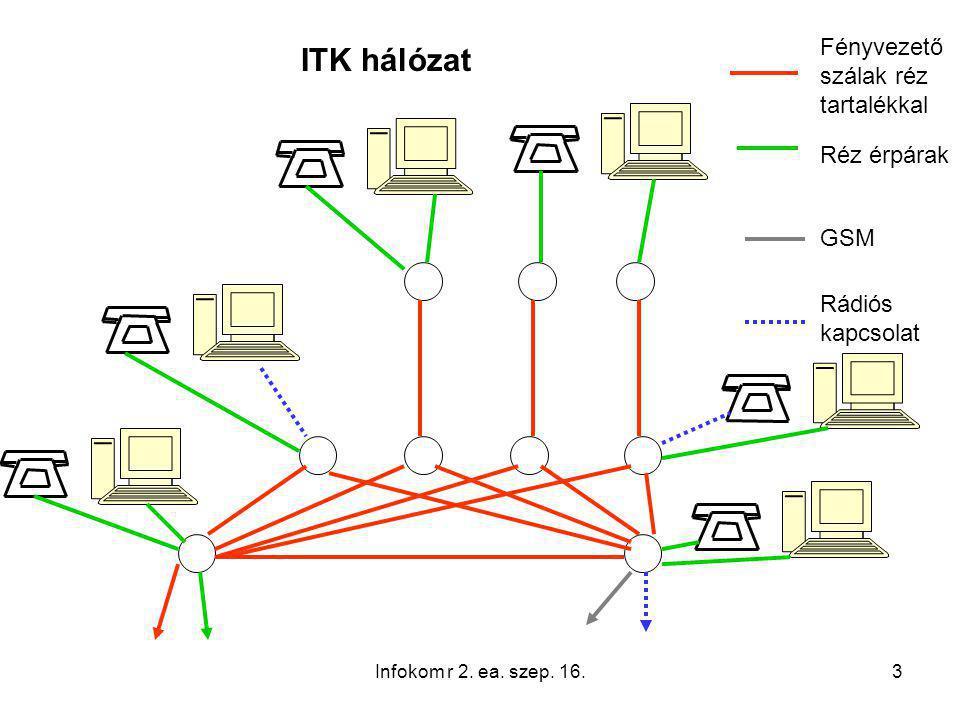 4 Vezetékes átviteli közegek Sodrott érpáras rézkábelek Koaxiális kábelek Fényvezető kábelek Infokom r 2.