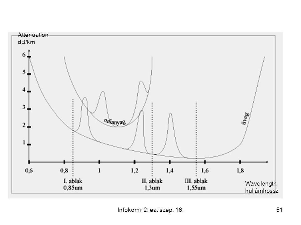 51 Attenuation dB/km Wavelength hullámhossz Infokom r 2. ea. szep. 16.