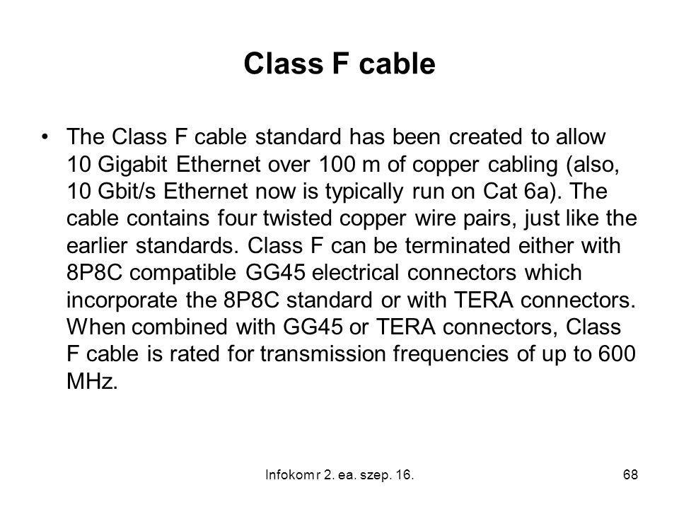 Class F cable The Class F cable standard has been created to allow 10 Gigabit Ethernet over 100 m of copper cabling (also, 10 Gbit/s Ethernet now is t