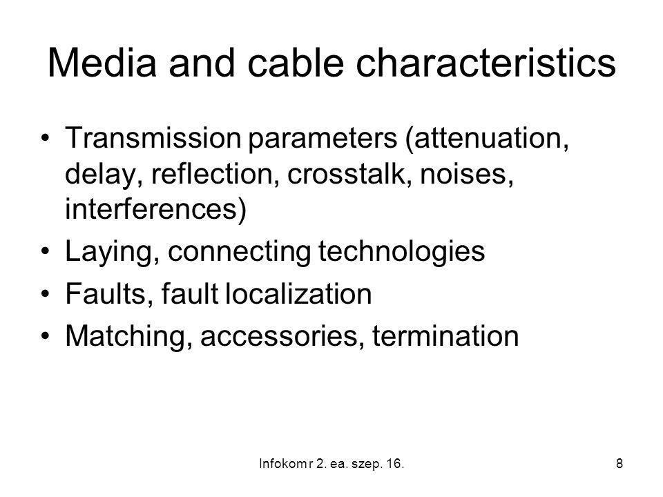 49 Types of mode propagation in fiber optic cable Infokom r 2. ea. szep. 16.