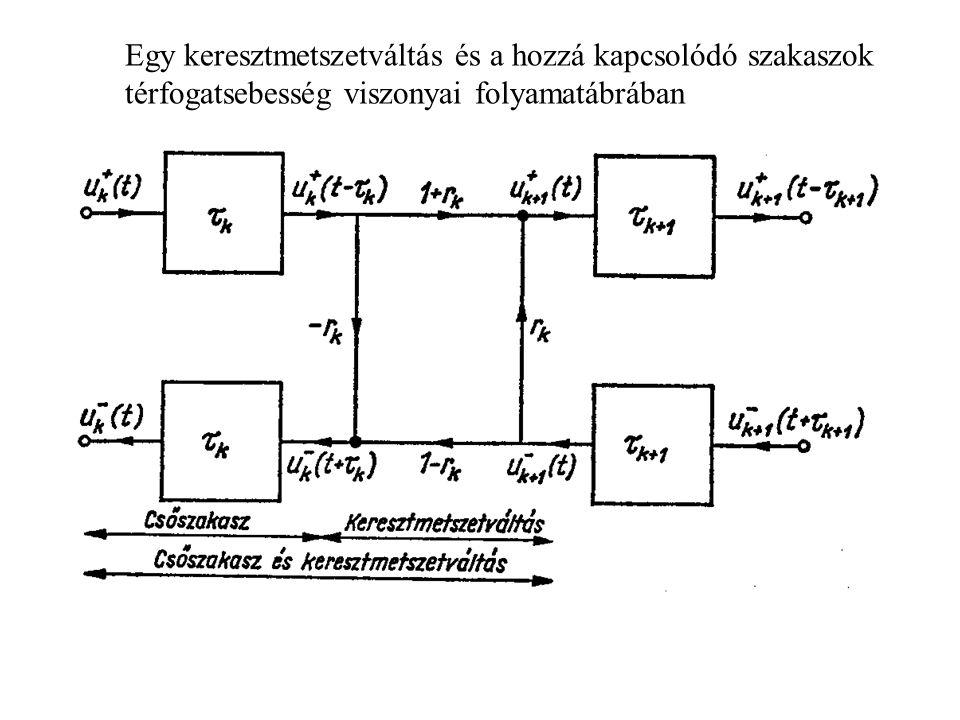Egy keresztmetszetváltás és a hozzá kapcsolódó szakaszok térfogatsebesség viszonyai folyamatábrában