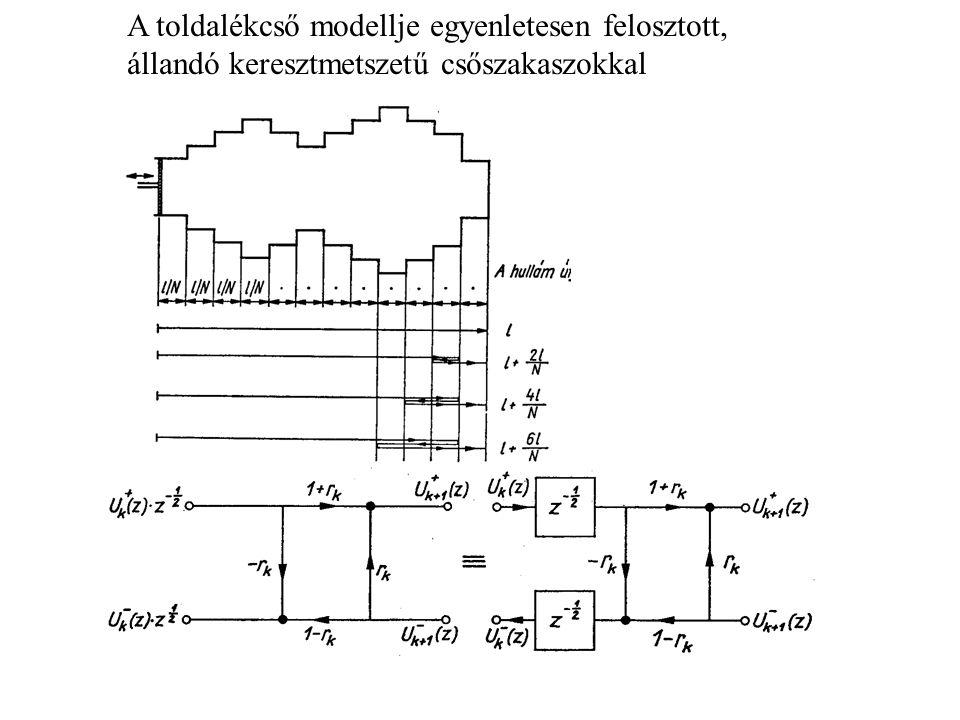A toldalékcső modellje egyenletesen felosztott, állandó keresztmetszetű csőszakaszokkal