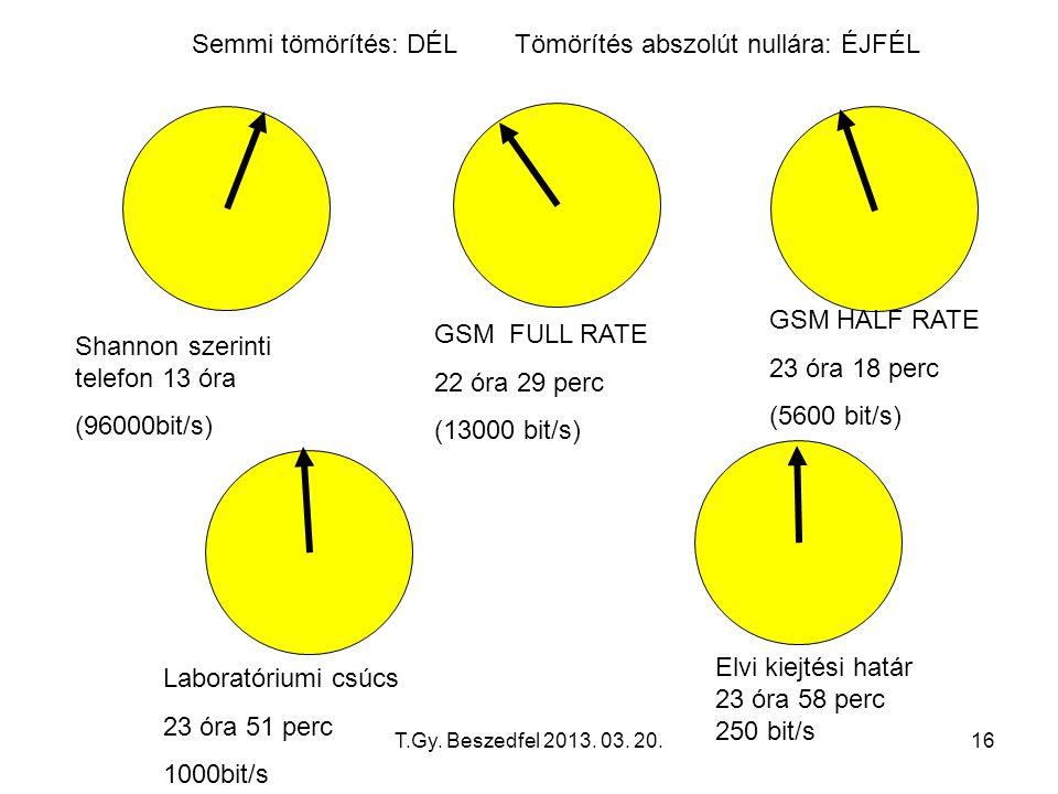 T.Gy. Beszedfel 2013. 03. 20.16 Semmi tömörítés: DÉL Tömörítés abszolút nullára: ÉJFÉL Shannon szerinti telefon 13 óra (96000bit/s) GSM FULL RATE 22 ó