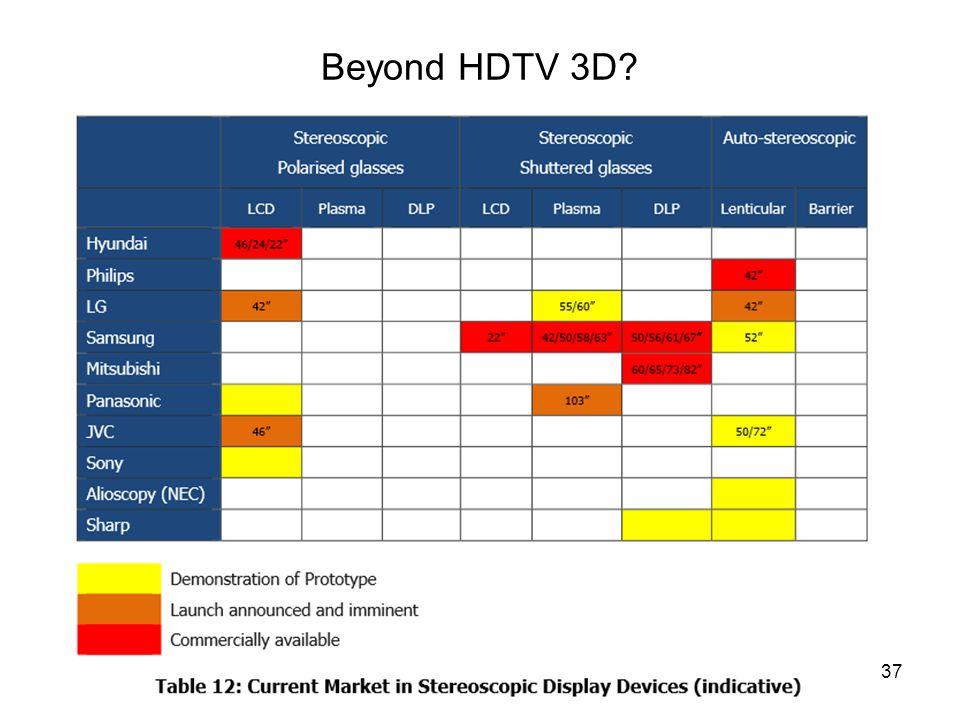 Beyond HDTV 3D? Infokom. 7. 2013. 10. 21.37