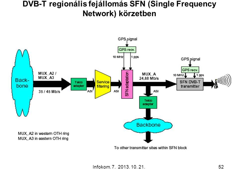 Infokom. 7. 2013. 10. 21.52 DVB-T regionális fejállomás SFN (Single Frequency Network) körzetben