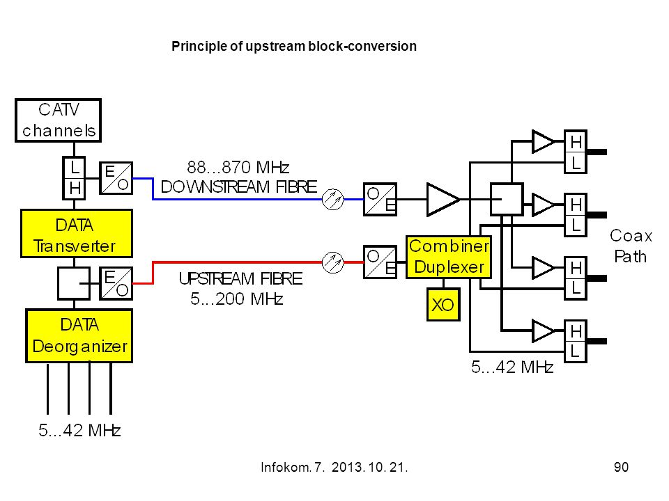 Infokom. 7. 2013. 10. 21.90 Principle of upstream block-conversion