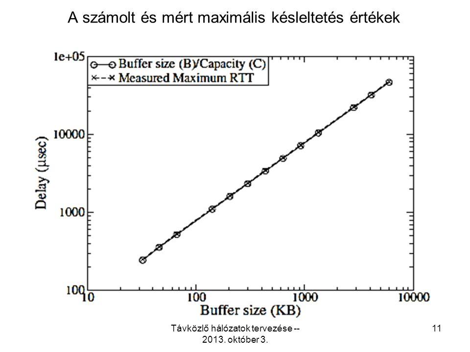 A számolt és mért maximális késleltetés értékek Távközlő hálózatok tervezése -- 2013. október 3. 11