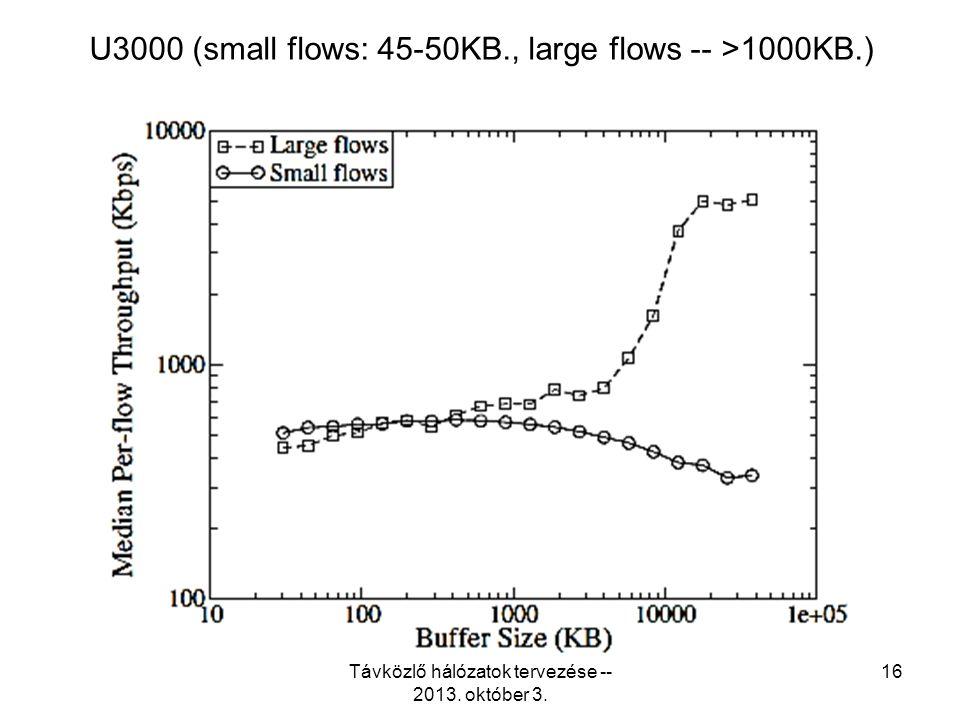 U3000 (small flows: 45-50KB., large flows -- >1000KB.) Távközlő hálózatok tervezése -- 2013.