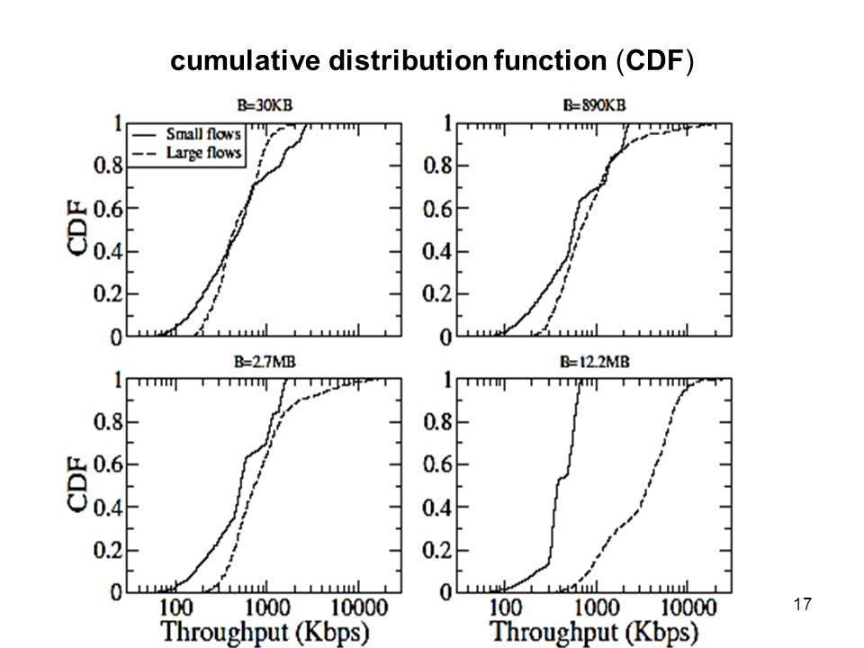 cumulative distribution function (CDF) Távközlő hálózatok tervezése -- 2013. október 3. 17