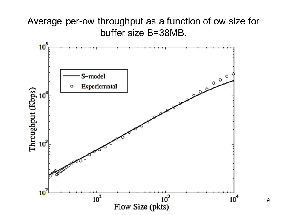 Average per-ow throughput as a function of ow size for buffer size B=38MB. Távközlő hálózatok tervezése -- 2013. október 3. 19