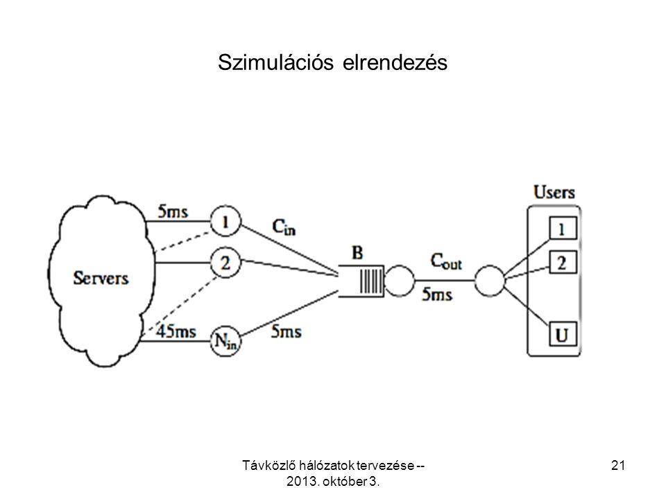 Szimulációs elrendezés Távközlő hálózatok tervezése -- 2013. október 3. 21