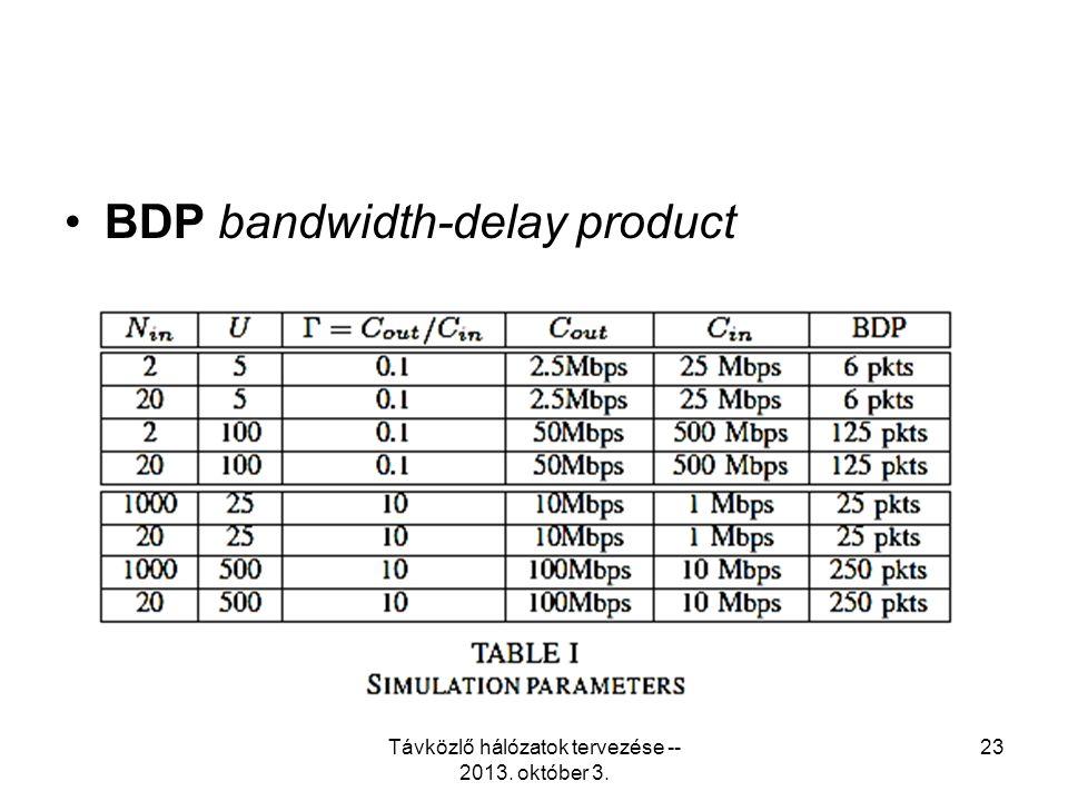 BDP bandwidth-delay product Távközlő hálózatok tervezése -- 2013. október 3. 23