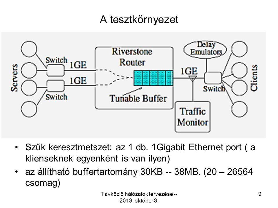 The bandwidth delay product here is 3750 KB. Távközlő hálózatok tervezése -- 2013. október 3. 20