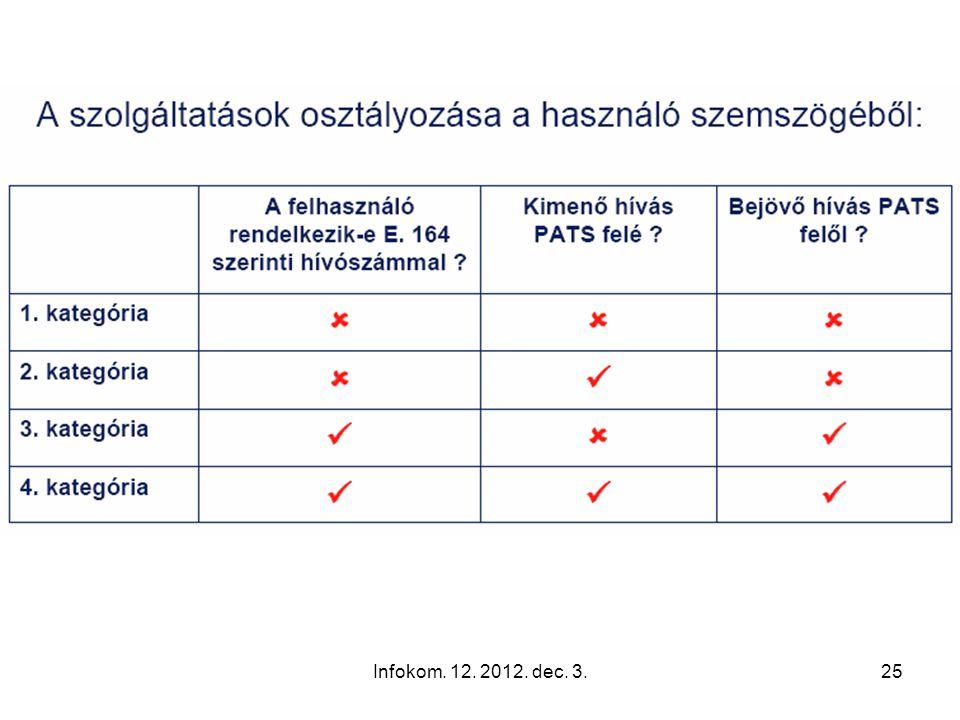 Infokom. 12. 2012. dec. 3.24