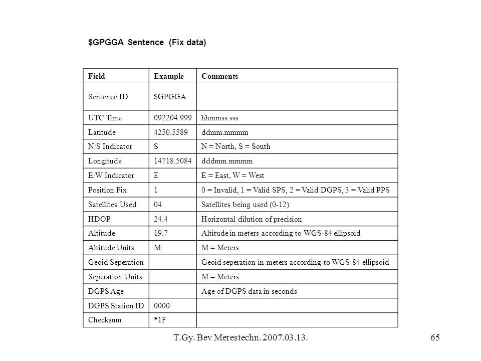 T.Gy. Bev Merestechn. 2007.03.13.65 $GPGGA Sentence (Fix data) FieldExampleComments Sentence ID$GPGGA UTC Time092204.999hhmmss.sss Latitude4250.5589dd