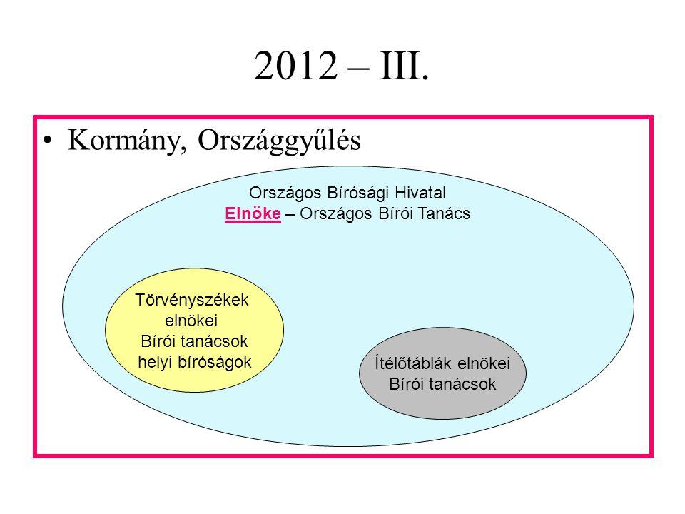 2012 – III/A. OIT elnökeOIT LB elnöke Kúria OBH OBT elnöke