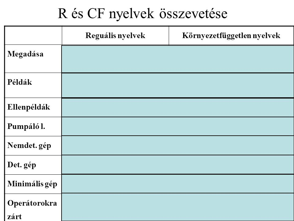 R és CF nyelvek összevetése Reguális nyelvekKörnyezetfüggetlen nyelvek Megadása reguláris kifejezéssel grammatikával A  aB  a A   A  V,  (V
