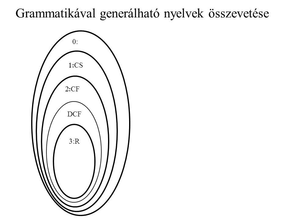 Grammatikával generálható nyelvek összevetése 3:R DCF  CF  CS 0: