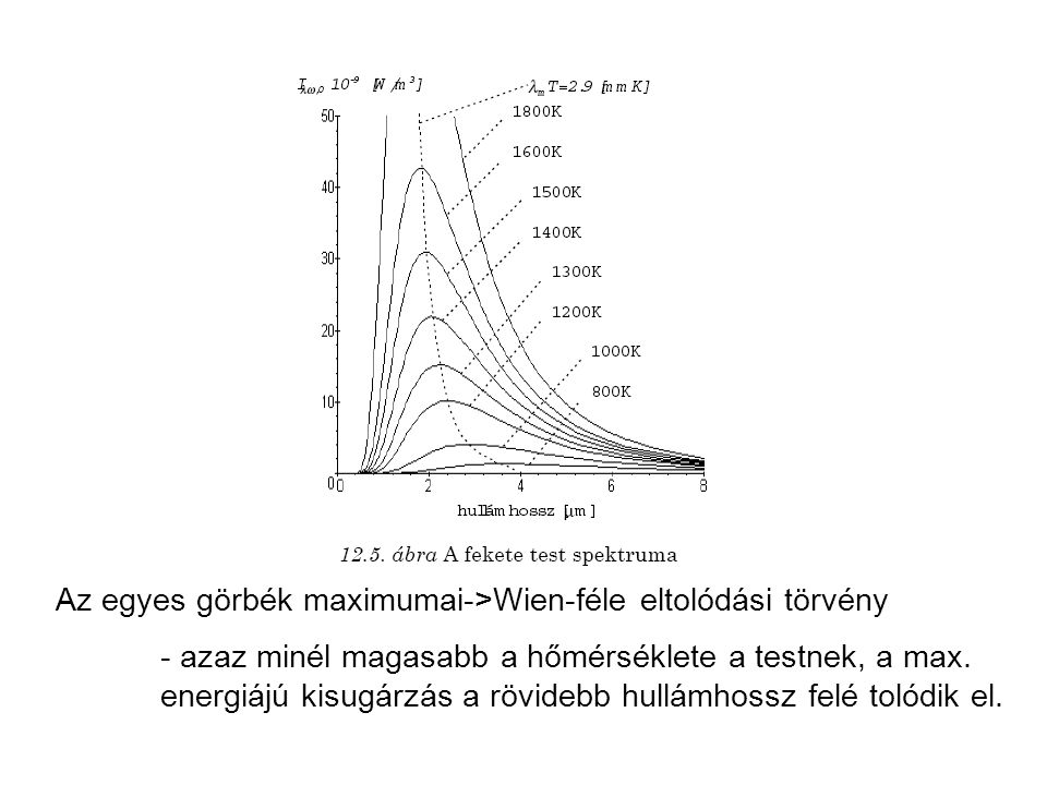 Az egyes görbék maximumai->Wien-féle eltolódási törvény - azaz minél magasabb a hőmérséklete a testnek, a max. energiájú kisugárzás a rövidebb hullámh