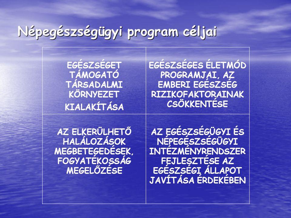 Népegészségügyi program céljai EGÉSZSÉGET TÁMOGATÓ TÁRSADALMI KÖRNYEZET KIALAKÍTÁSA EGÉSZSÉGES ÉLETMÓD PROGRAMJAI, AZ EMBERI EGÉSZSÉG RIZIKOFAKTORAINA