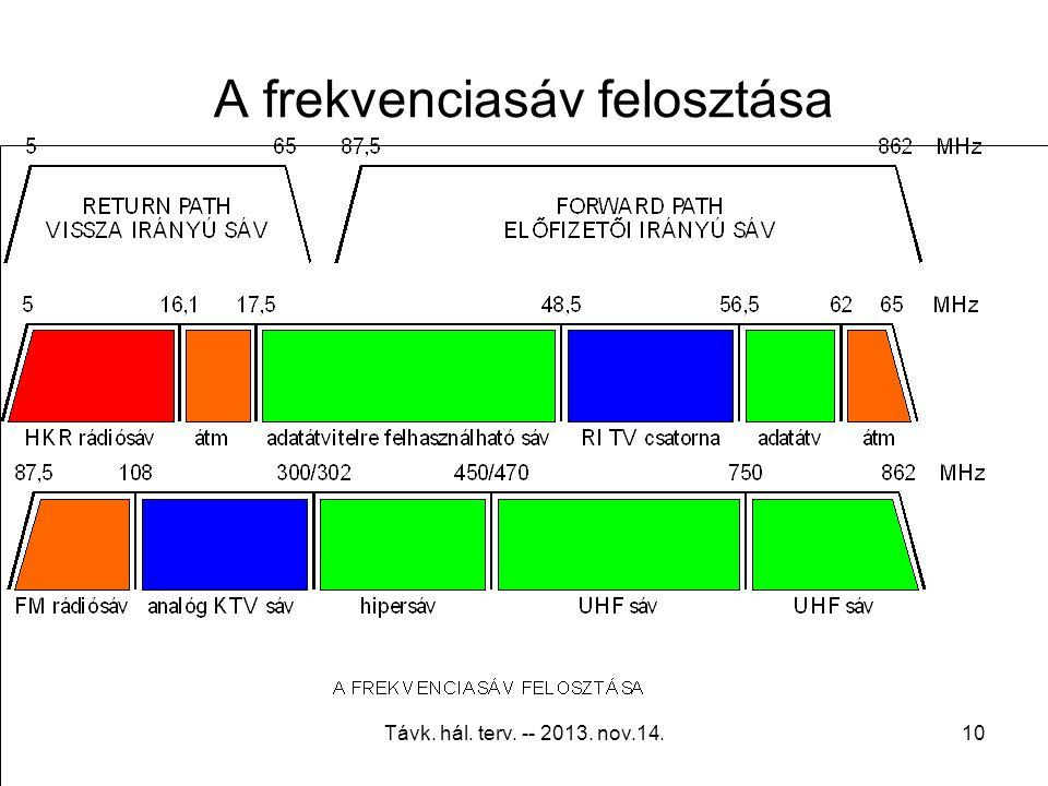 Távk. hál. terv. -- 2013. nov.14.9 Adatátvitel Euro-DOCSIS: Nom. Downstream64QAM (37Mbps)256QAM (52Mbps) Subscriber Levels-17…+13dBmV-13…+17dBmV SIN (