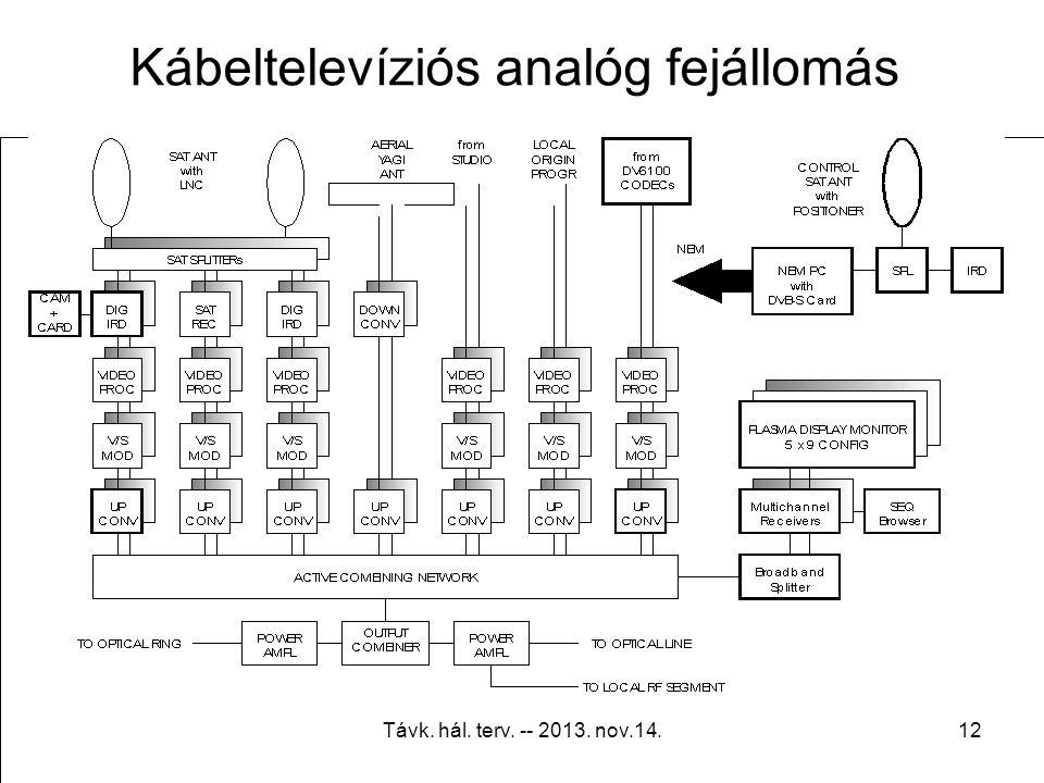 Távk. hál. terv. -- 2013. nov.14.11 Tradicionális rendszerfelépítés