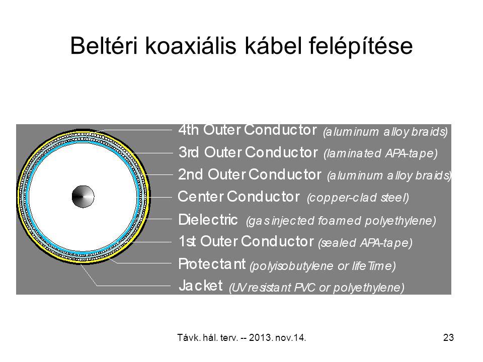 Távk. hál. terv. -- 2013. nov.14.22 Kültéri koaxiális kábel felépítése